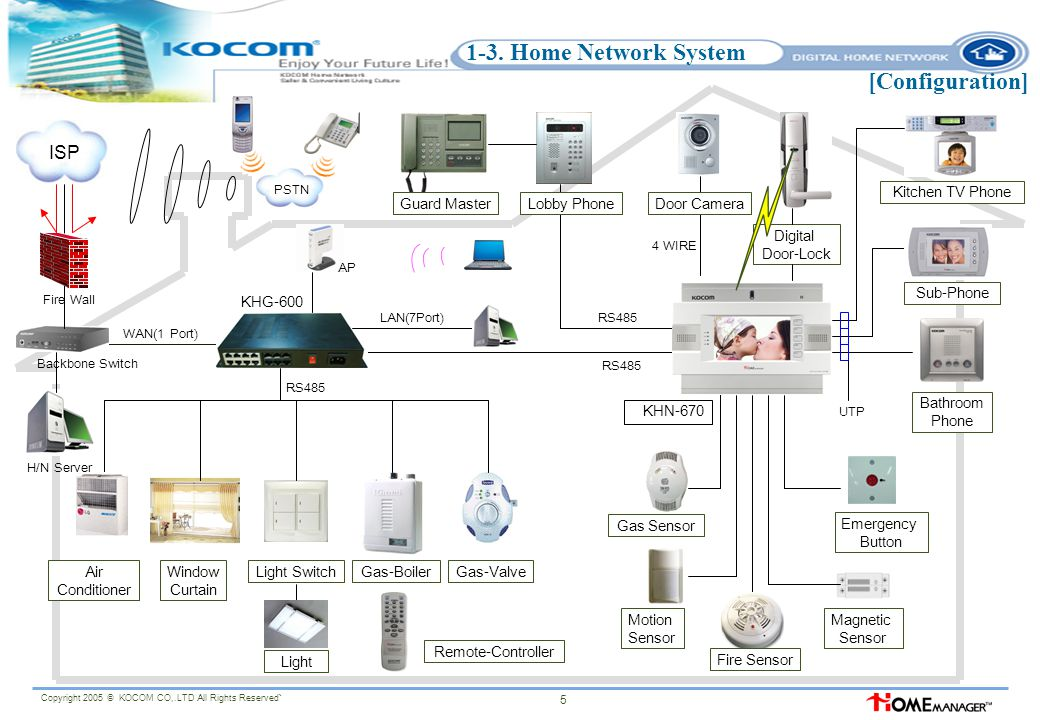 Kocom Home Network System Proposal Ppt Video Online Download